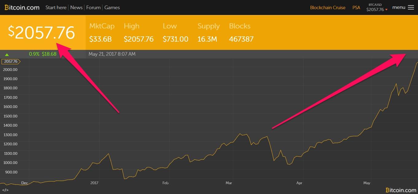 http://kriptovalyuta.com/novosti/wp-content/uploads/2017/05/price.bitcoin.com_.jpg