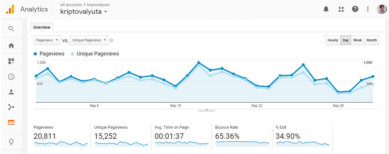 Более 15000 посетителей целевой аудитории на тему криптовалют в этом месяце были на нашем сайте