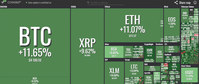 TOP cryptocurrency, February 2019