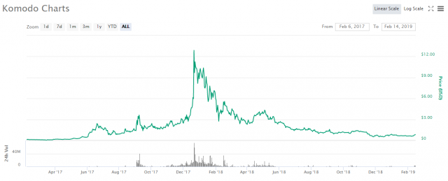 KMD–coinmarketcap-14-02-2019