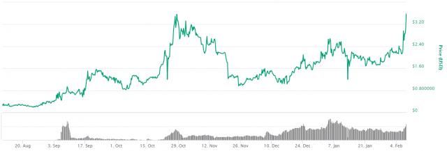 Quant-coinmarketcap-08-02-2019