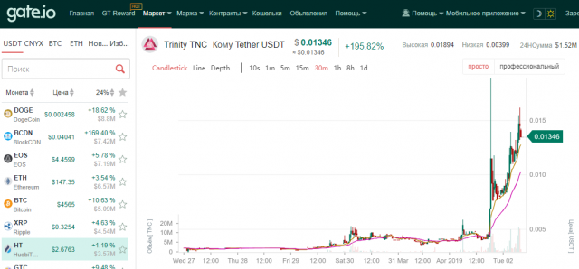 Best cryptocurrency April 2, 2019 - Trinity Network Credit