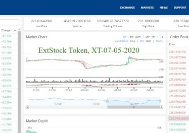 Here is the Crypto news, and the best cryptocurrency to invest according to the CoinMarketCap - ExtStock Token, XT-07-05-2020 grew in price over 24 hours by 90.92%.