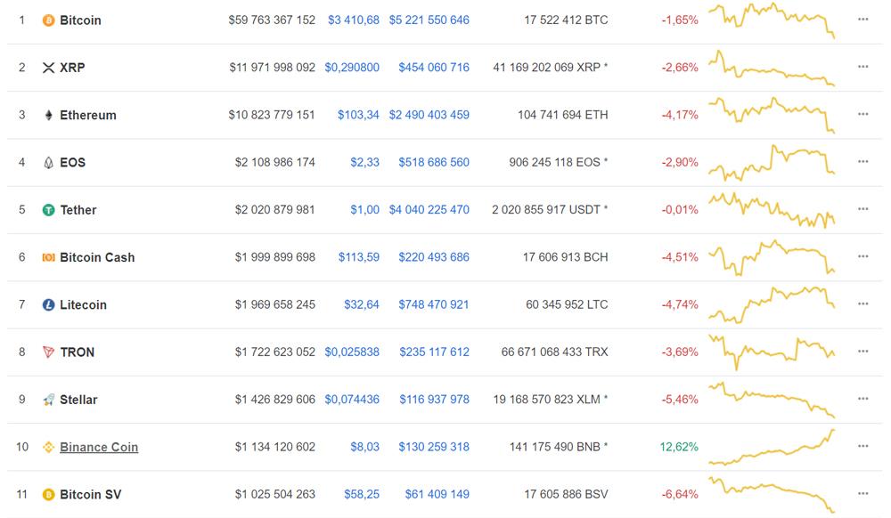 e2c cryptocurrency price