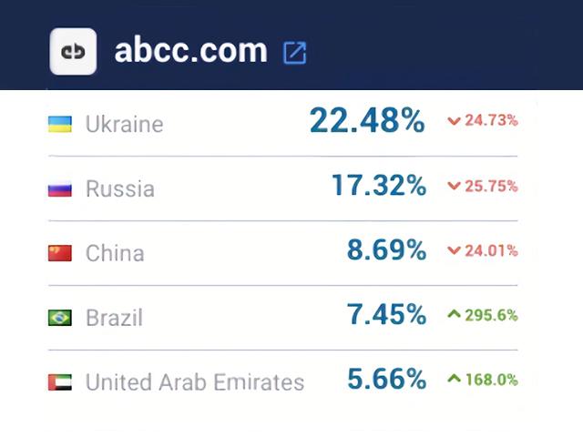 Список лучших криптобирж по выбору российских пользователей