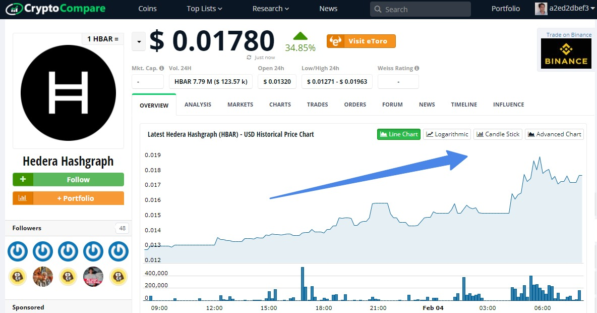 Here is the news of cryptocurrencies, and the best cryptocurrency to invest according to the CryptoCompare - Hedera Hashgraph, HBAR-04-02-2020 grew in price over 24 hours by 35.83%.