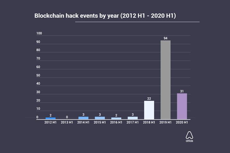 Число blockchain-взломов в 2020 году снизилось